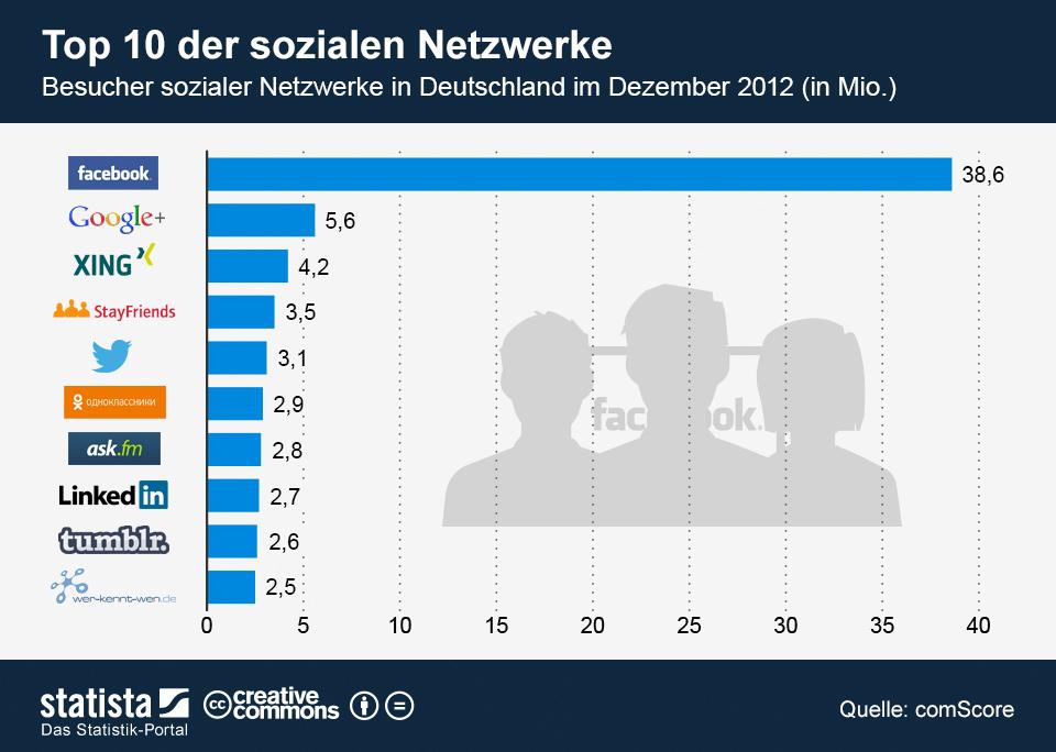 infografik_907_Top_10_der_sozialen_Netzwerke_in_Deutschland_n