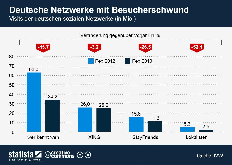 Stetiger niedergang soziale netzwerke aus deutschland foto statista