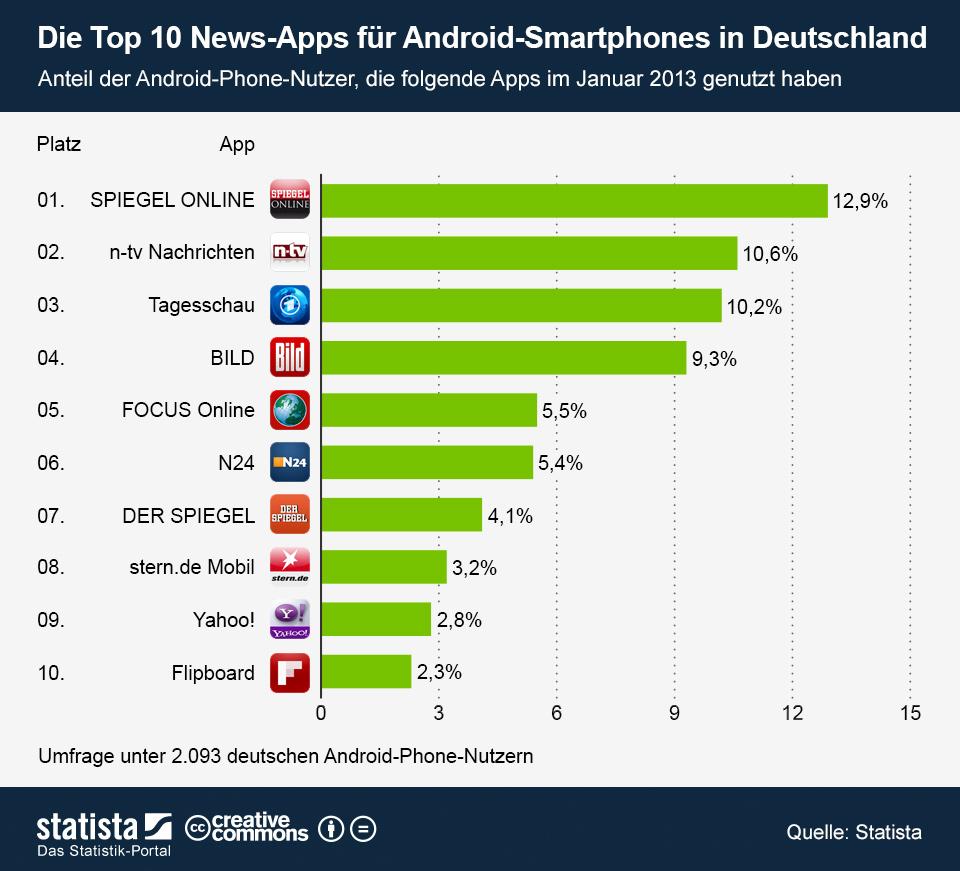 infografik_950_Top_10_News_Apps_fuer_Android_Smartphones_in_Deutschland_b
