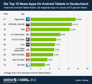 infografik_951_Top_10_News_Apps_fuer_Android_Tablets_in_Deutschland_b