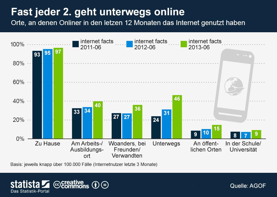 infografik_1368_Orte_an_denen_das_Internet_genutzt_wird_n