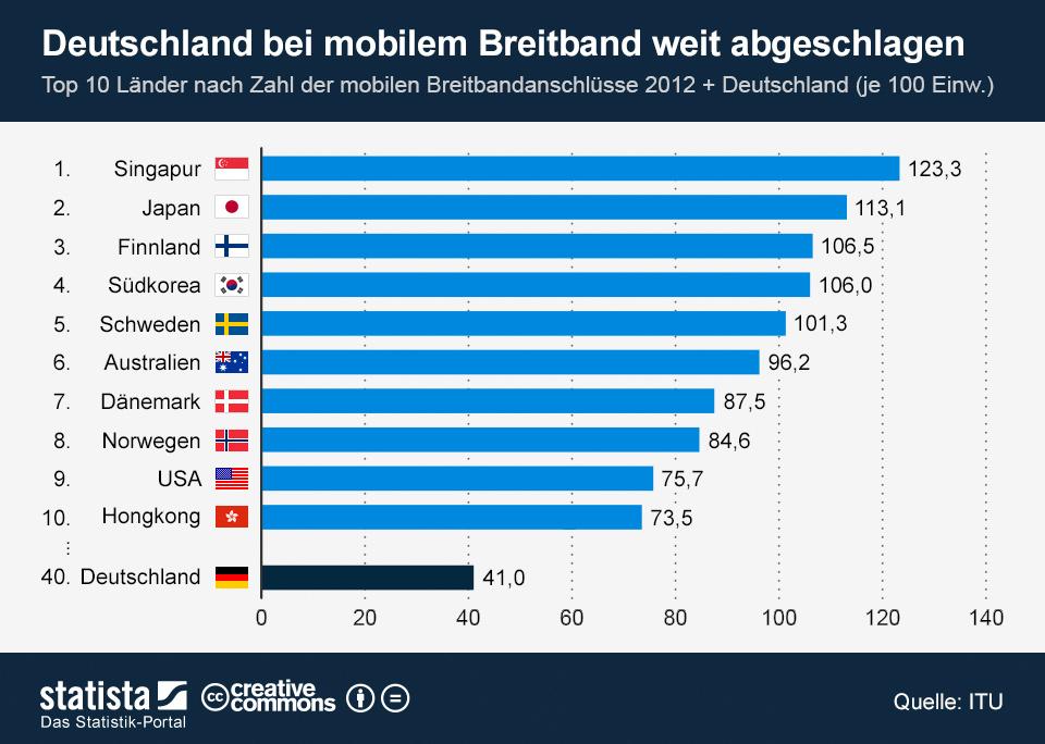 infografik_1494_Top_10_Laender_bei_mobilem_Breitband_n