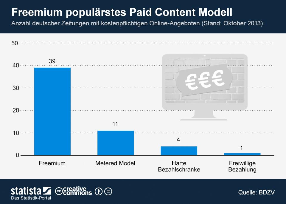 infografik_1239_Deutsche_Zeitungen_mit_Paywall_n-1