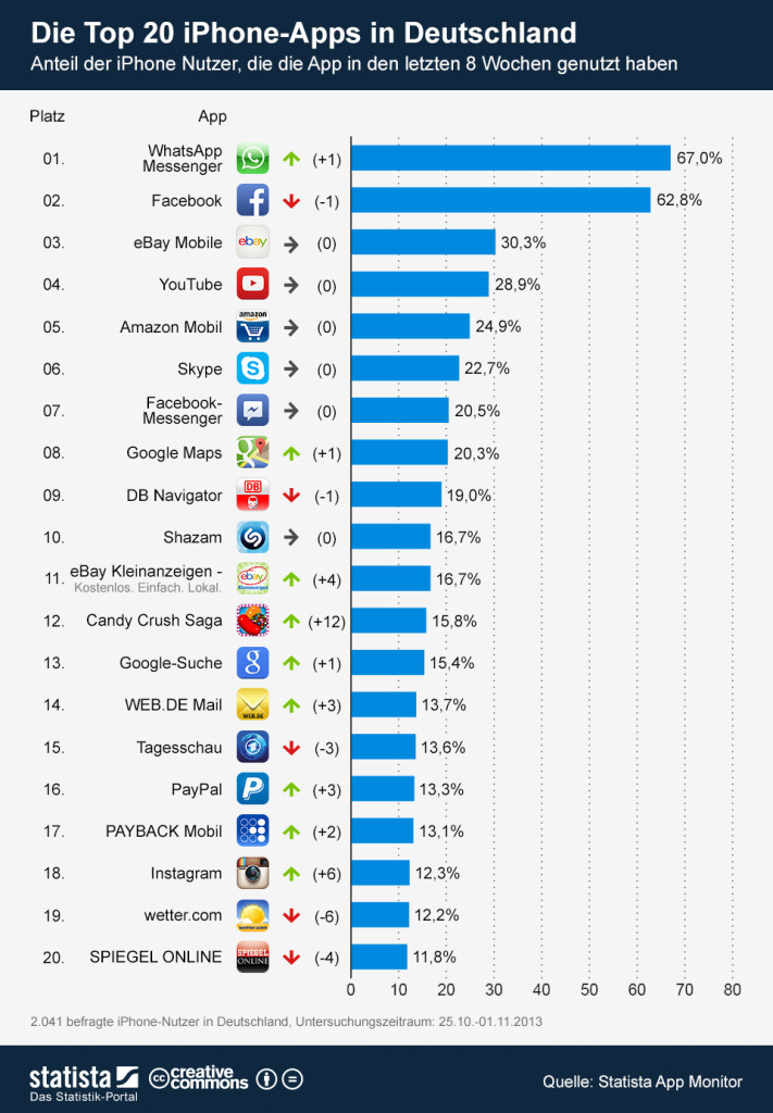 infografik_993_Die_Top_20_iPhone_Apps_in_Deutschland_b