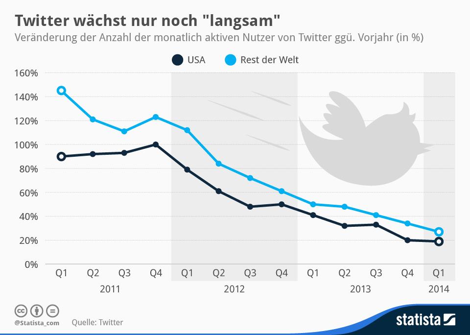 infografik_1951_Veraenderung_der_Anzahl_der_monatlich_aktiven_Nutzer_von_Twitter_n