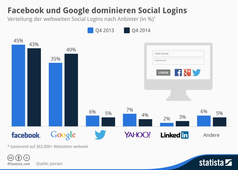 infografik_1749_Social_Logins_nach_Anbieter_n