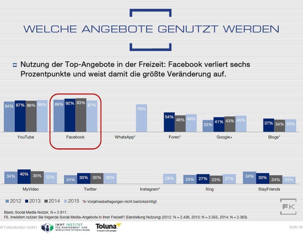 SMA16-Grafik-Freizeitnutzung-Vergleich-2012-2015-Faktenkontor
