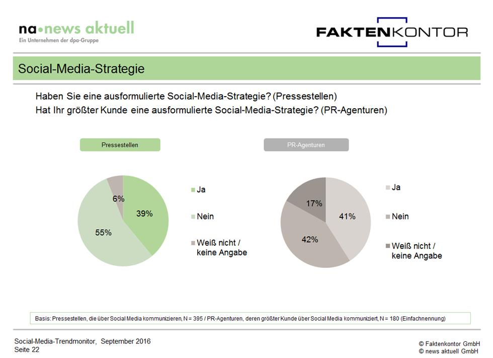 grafik-social-media-strategien-in-deutschen-unternehmen-aus-social-media-trendmonitor-faktenkontor-news-aktuell-1
